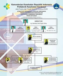 struktur organisasi JUR. KEBID. PRODI BANGKALAN_BR