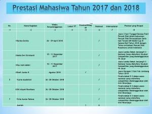 Prestasi Mahasiwa Tahun 2017 dan 2018 fix upload